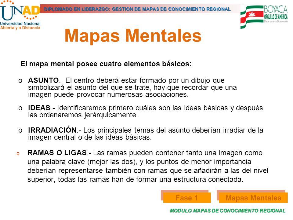Mapas Mentales El mapa mental posee cuatro elementos básicos: