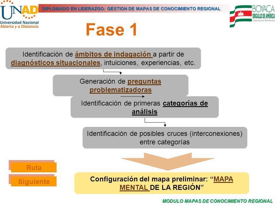 Configuración del mapa preliminar: MAPA MENTAL DE LA REGIÓN