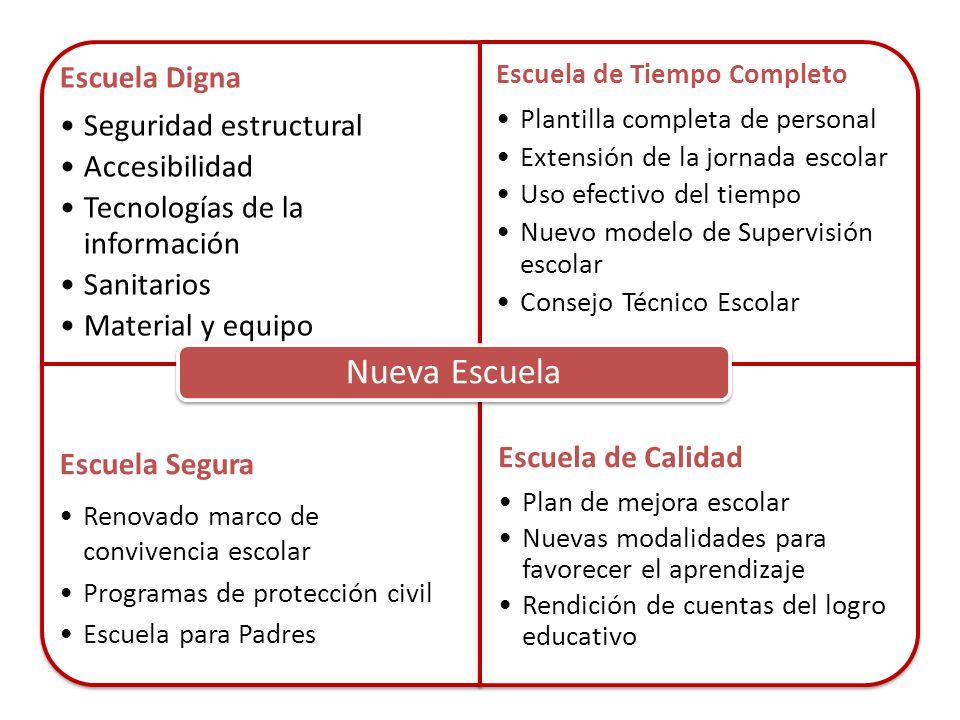 Nueva Escuela Escuela Digna Seguridad estructural Accesibilidad
