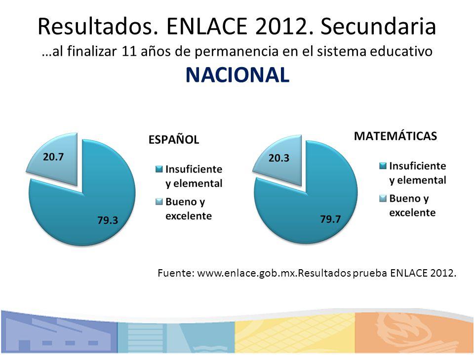 Resultados. ENLACE 2012. Secundaria …al finalizar 11 años de permanencia en el sistema educativo NACIONAL