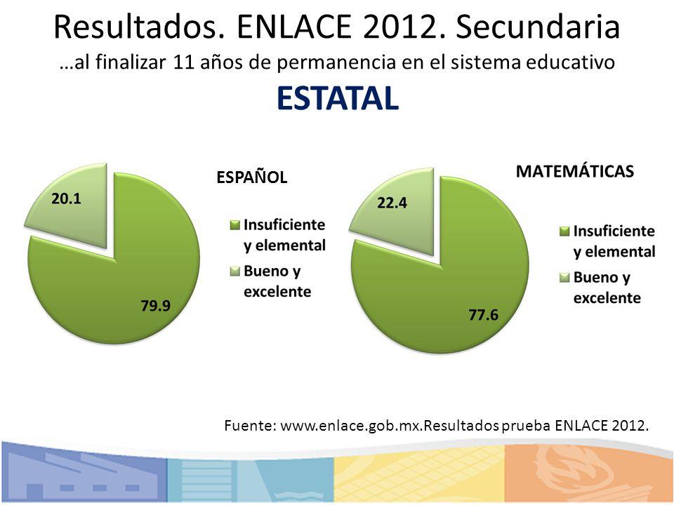 Resultados. ENLACE 2012. Secundaria …al finalizar 11 años de permanencia en el sistema educativo ESTATAL