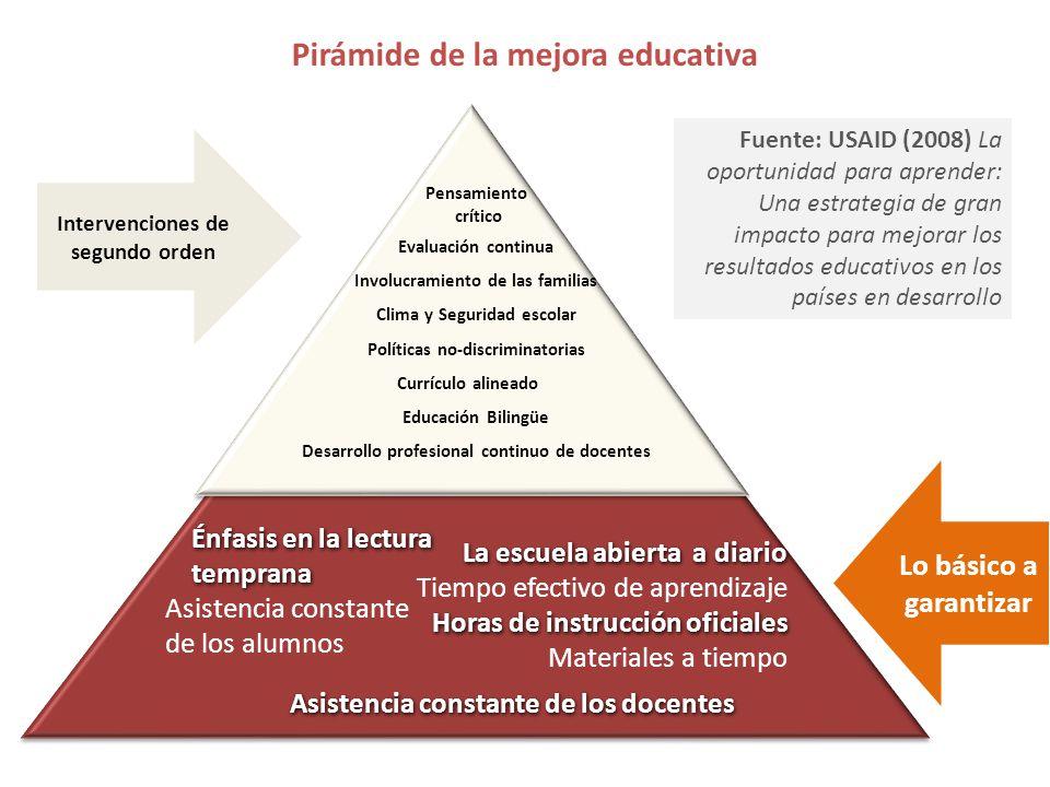 Pirámide de la mejora educativa