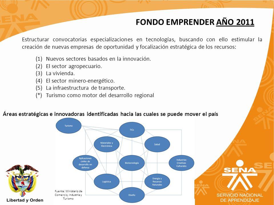 Fuente: Ministerio de Comercio, Industria y Turismo