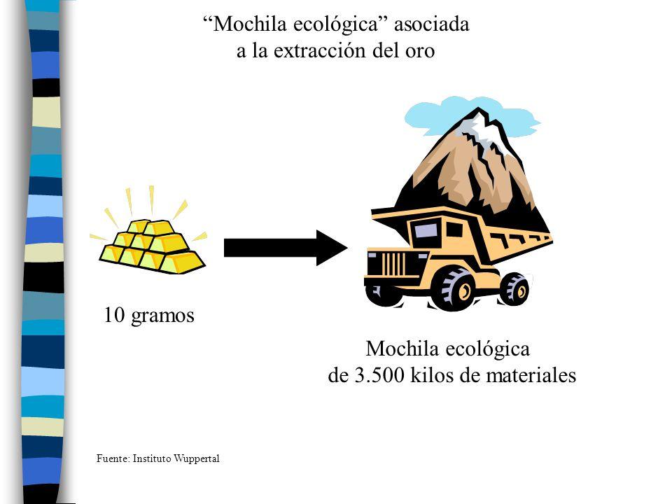 Mochila ecológica asociada