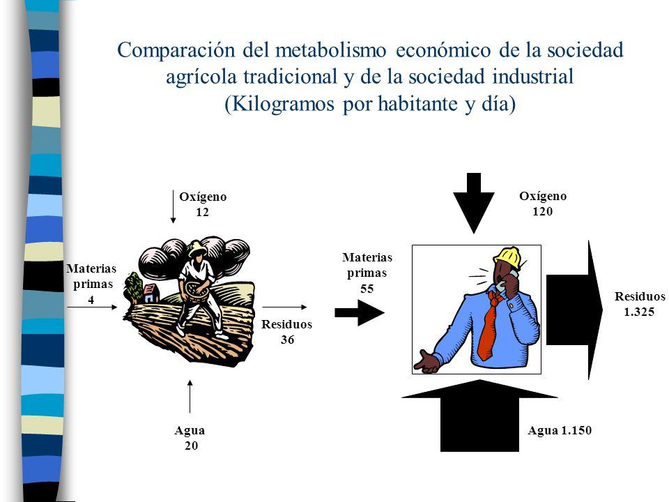 Comparación del metabolismo económico de la sociedad agrícola tradicional y de la sociedad industrial (Kilogramos por habitante y día)