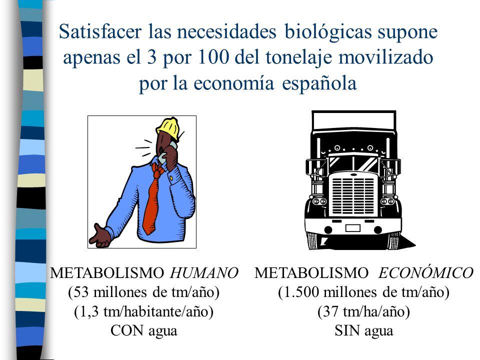 Satisfacer las necesidades biológicas supone apenas el 3 por 100 del tonelaje movilizado por la economía española