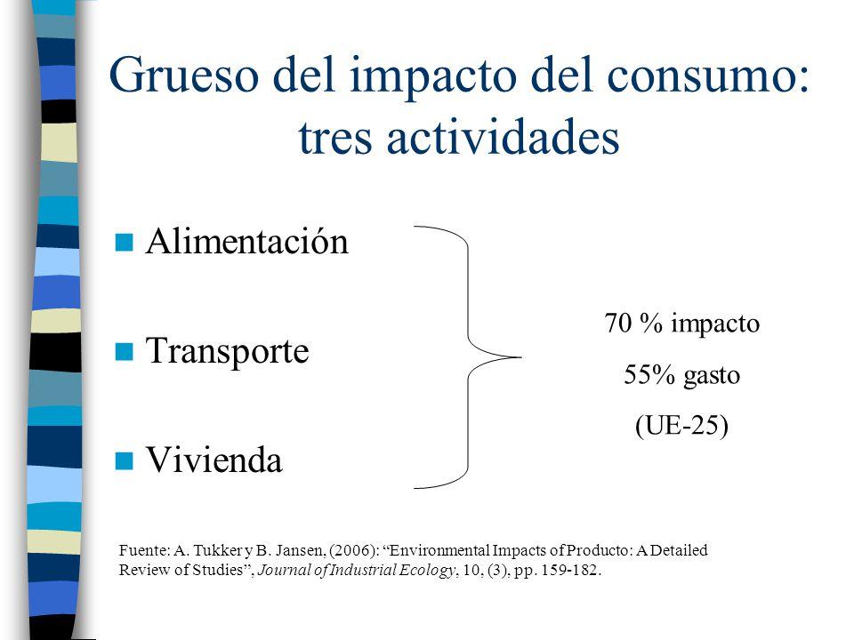 Grueso del impacto del consumo: tres actividades