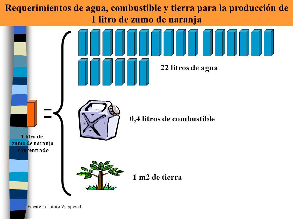 Requerimientos de agua, combustible y tierra para la producción de 1 litro de zumo de naranja