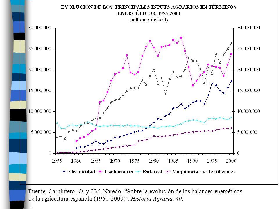 Fuente: Carpintero, O. y J. M. Naredo