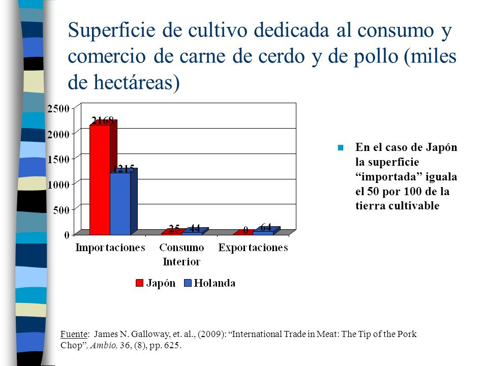 Superficie de cultivo dedicada al consumo y comercio de carne de cerdo y de pollo (miles de hectáreas)