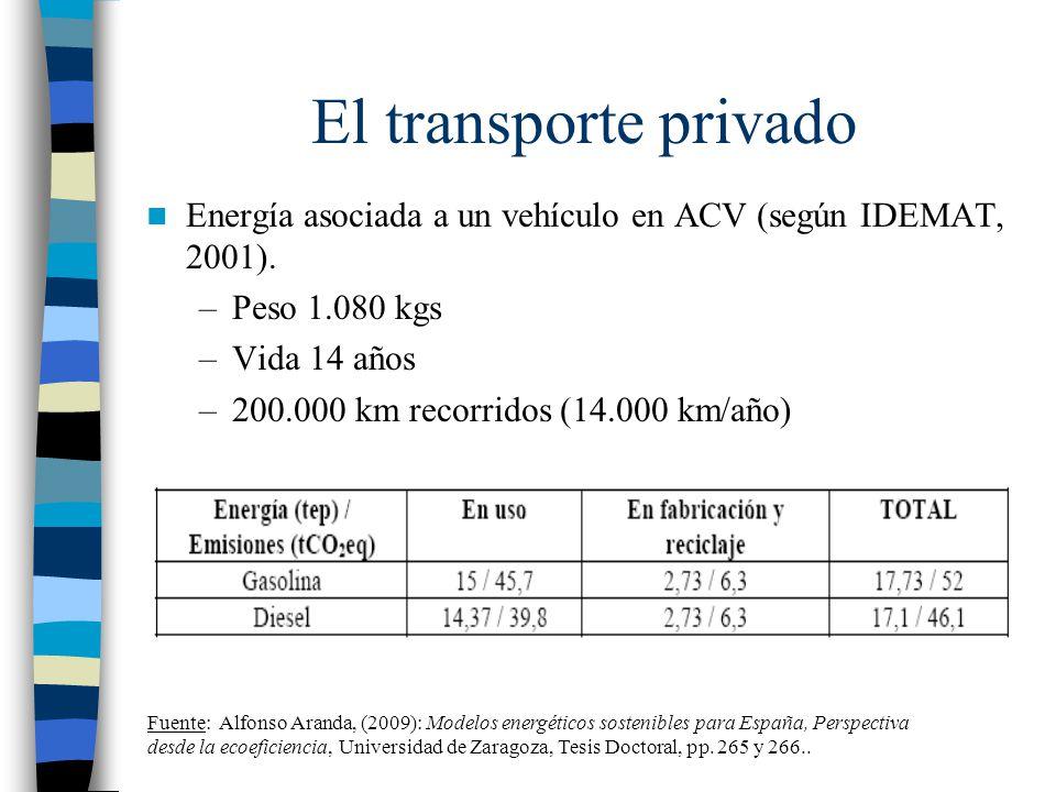 El transporte privado Energía asociada a un vehículo en ACV (según IDEMAT, 2001). Peso 1.080 kgs. Vida 14 años.