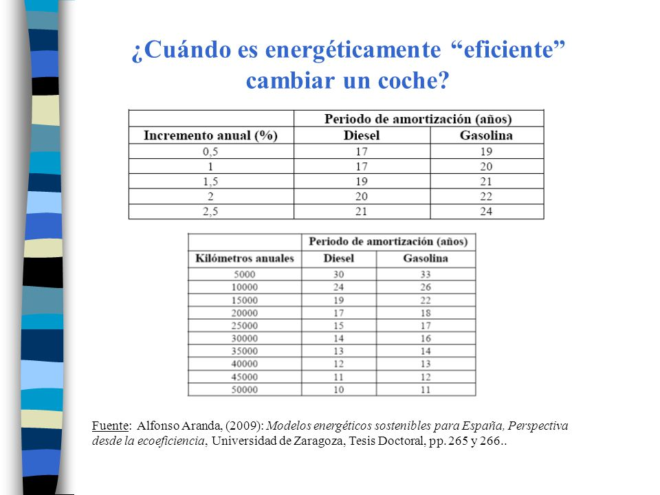 ¿Cuándo es energéticamente eficiente cambiar un coche