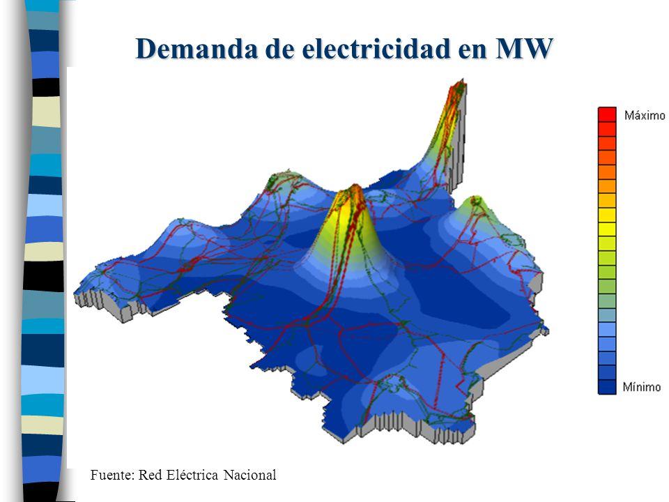 Demanda de electricidad en MW
