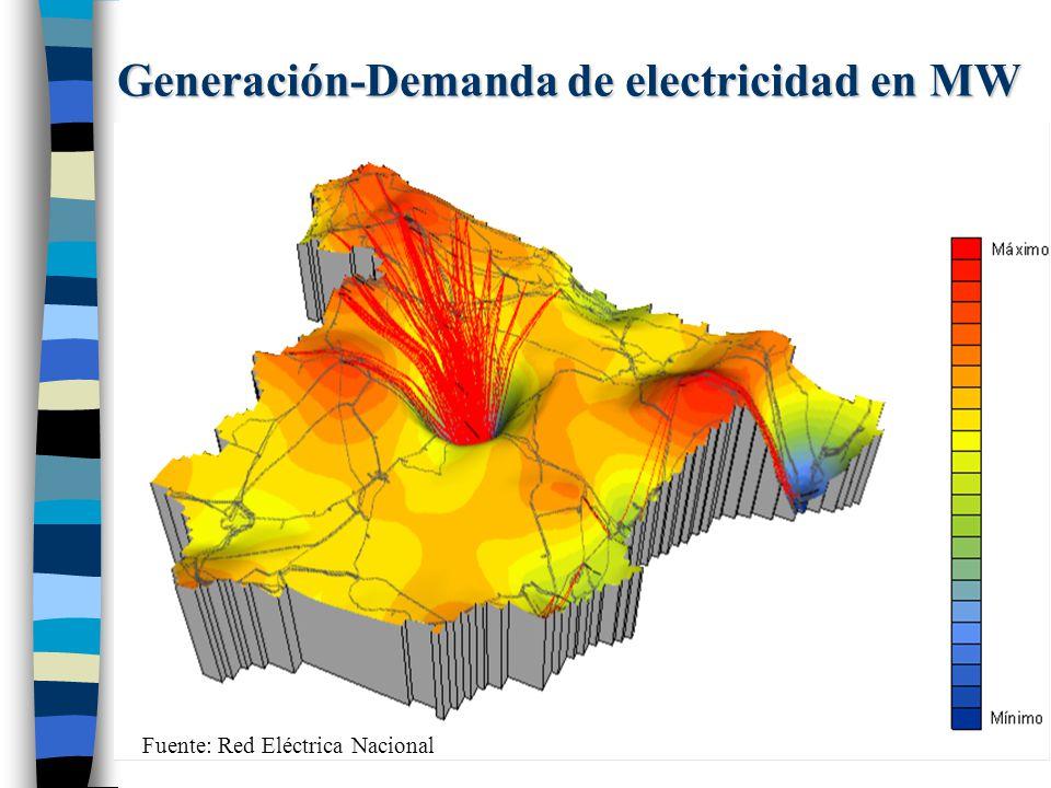 Generación-Demanda de electricidad en MW