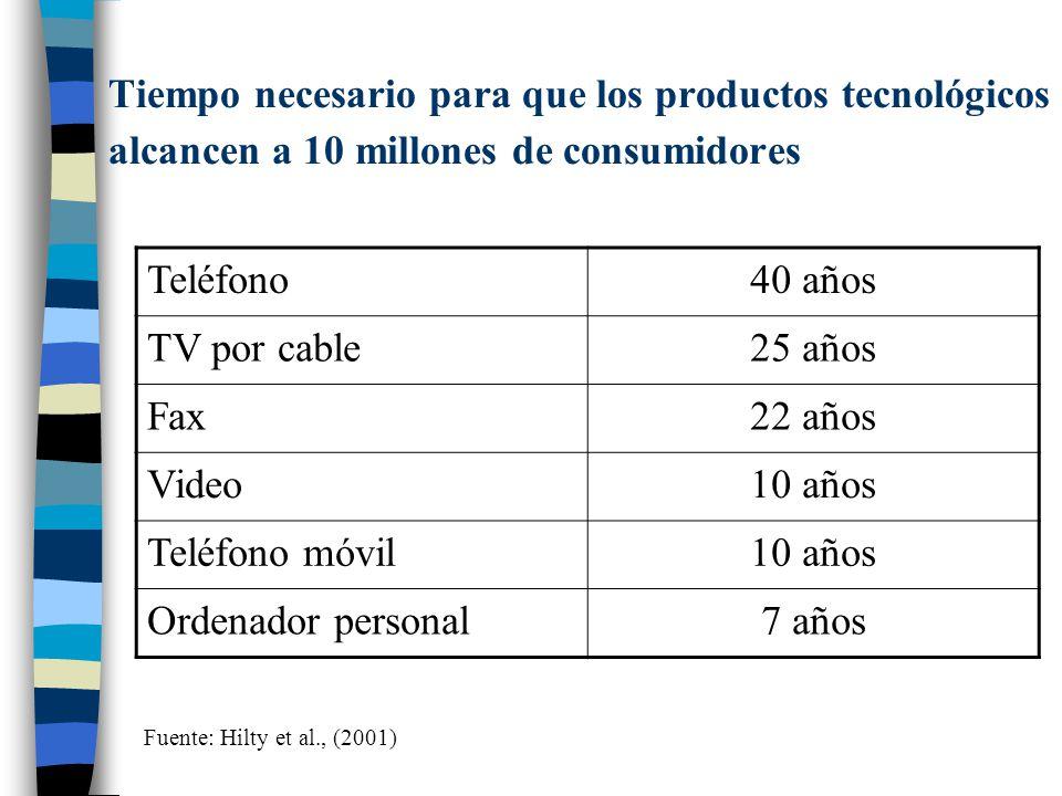 Tiempo necesario para que los productos tecnológicos alcancen a 10 millones de consumidores