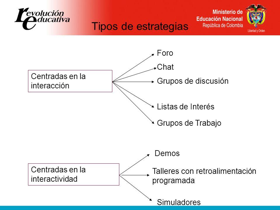 Tipos de estrategias Foro Chat Centradas en la interacción