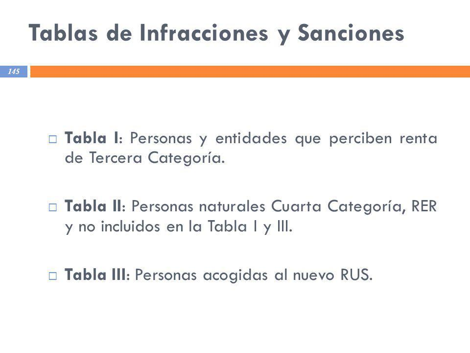 Tablas de Infracciones y Sanciones