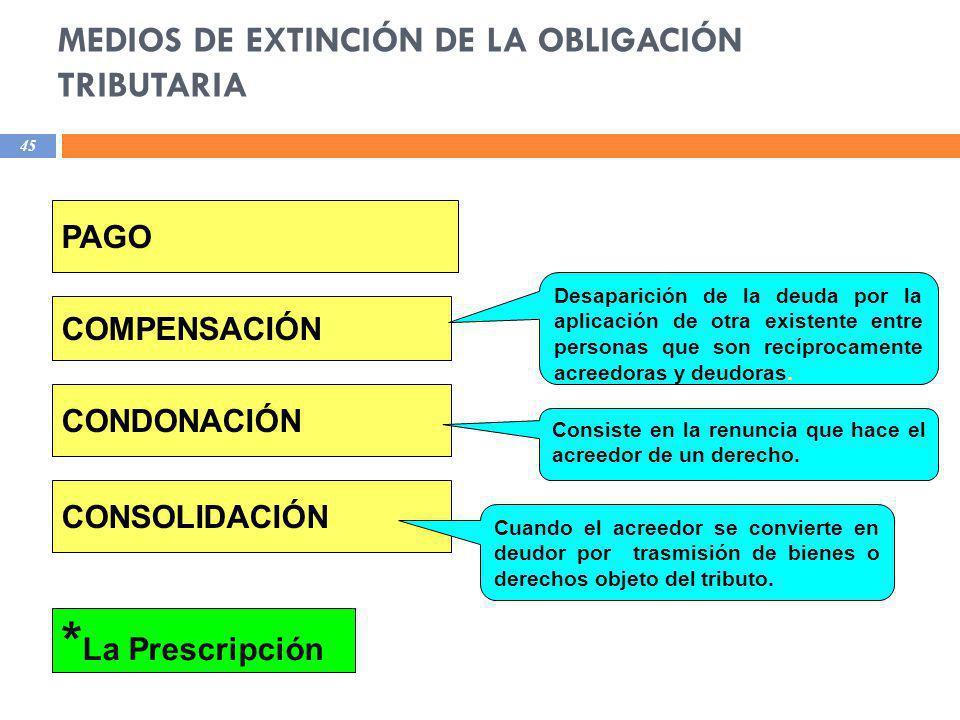 MEDIOS DE EXTINCIÓN DE LA OBLIGACIÓN TRIBUTARIA