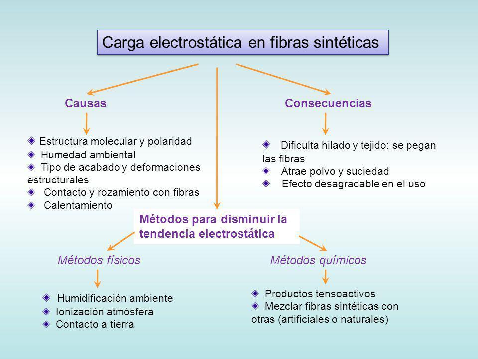 Carga electrostática en fibras sintéticas