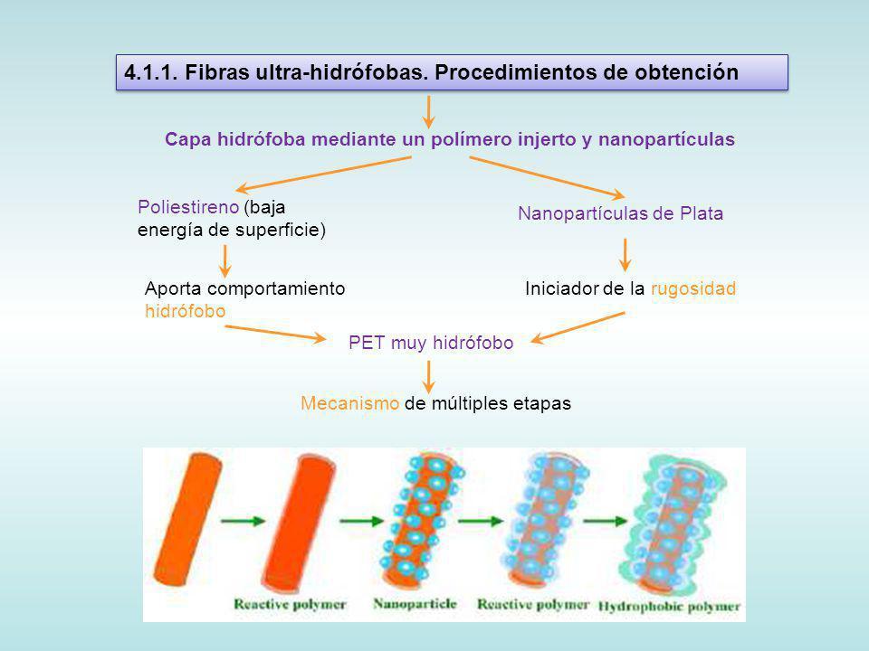 4.1.1. Fibras ultra-hidrófobas. Procedimientos de obtención