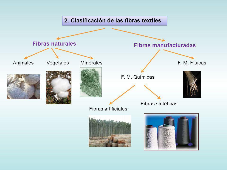 2. Clasificación de las fibras textiles