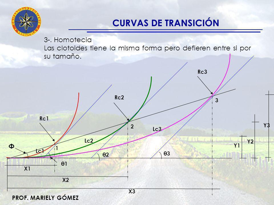 CURVAS DE TRANSICIÓN 3-. Homotecia