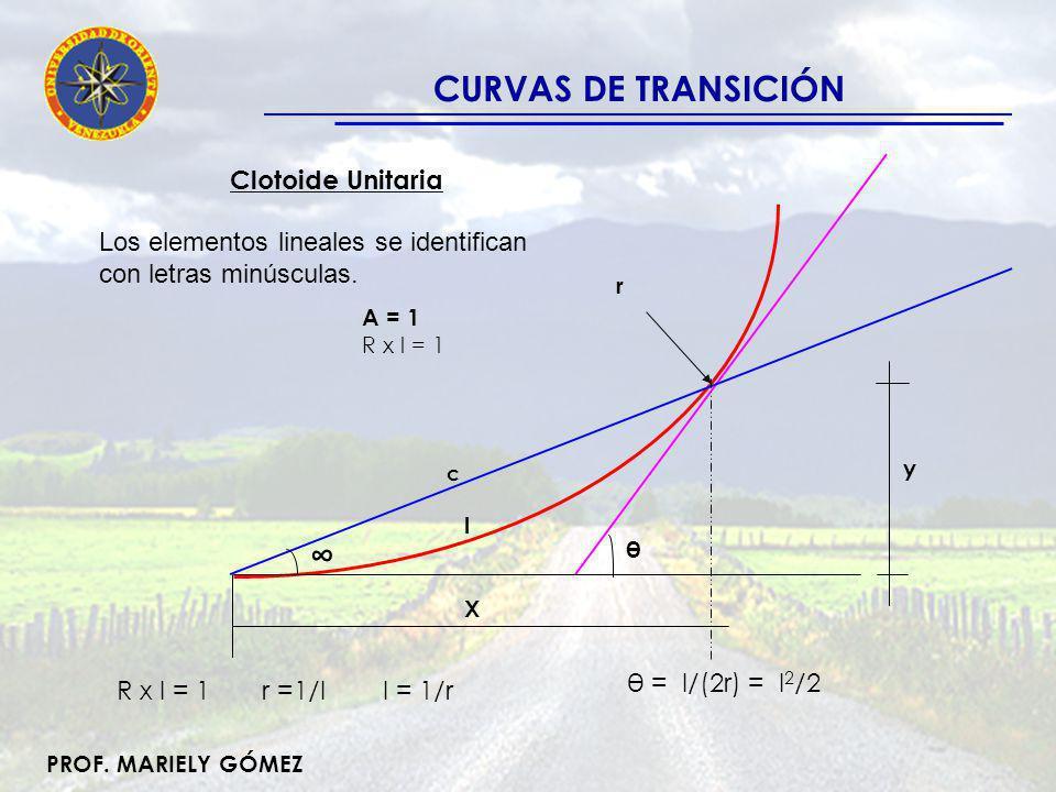 CURVAS DE TRANSICIÓN ∞ Clotoide Unitaria