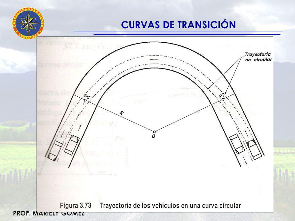 CURVAS DE TRANSICIÓN