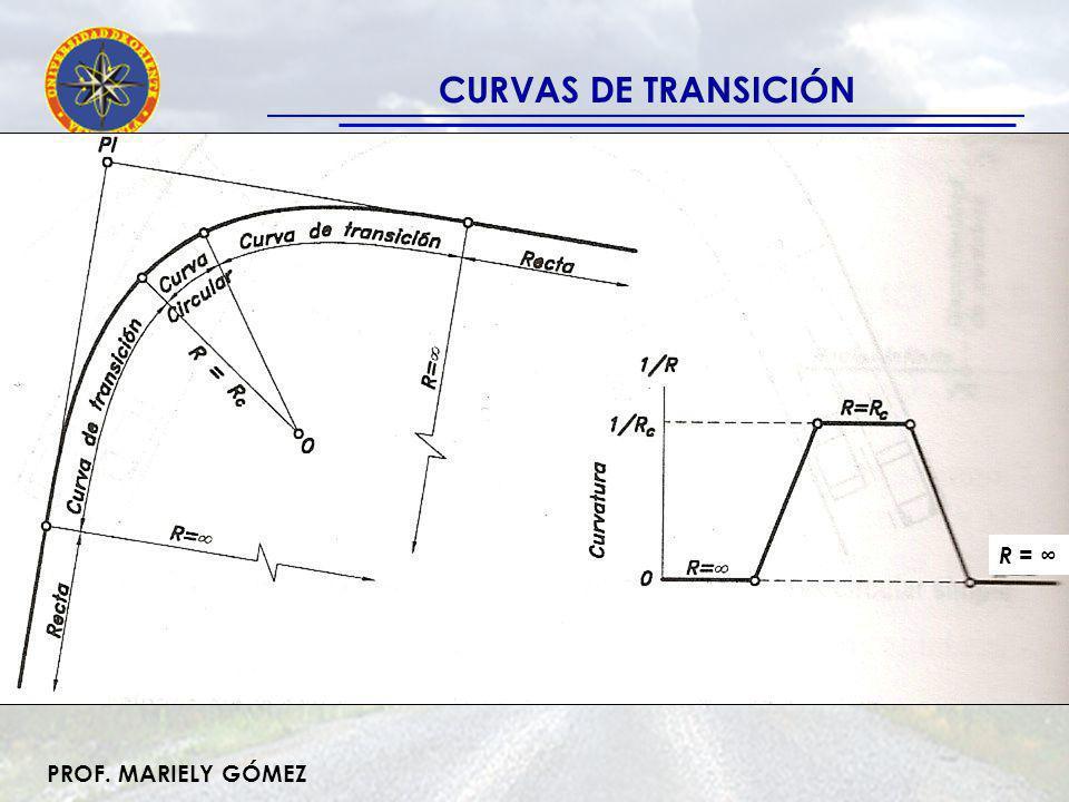CURVAS DE TRANSICIÓN R = ∞