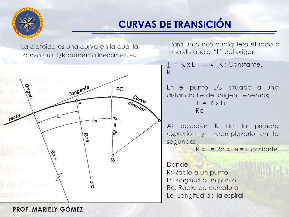 CURVAS DE TRANSICIÓN CURVAS DE TRANSICIÓN