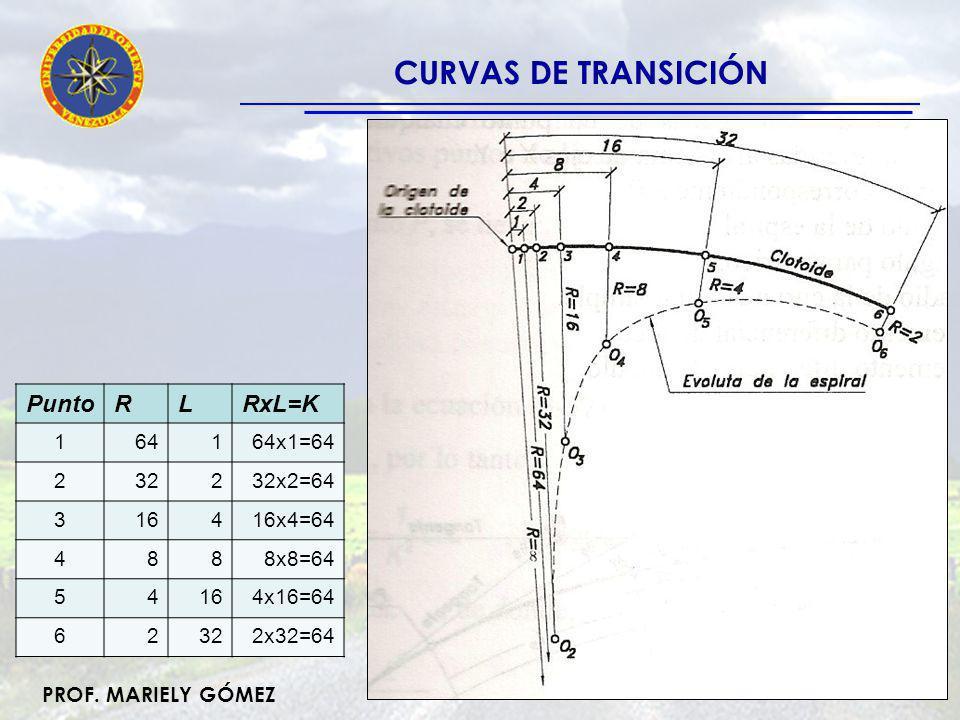 CURVAS DE TRANSICIÓN Punto R L RxL=K 1 64 64x1=64 2 32 32x2=64 3 16 4
