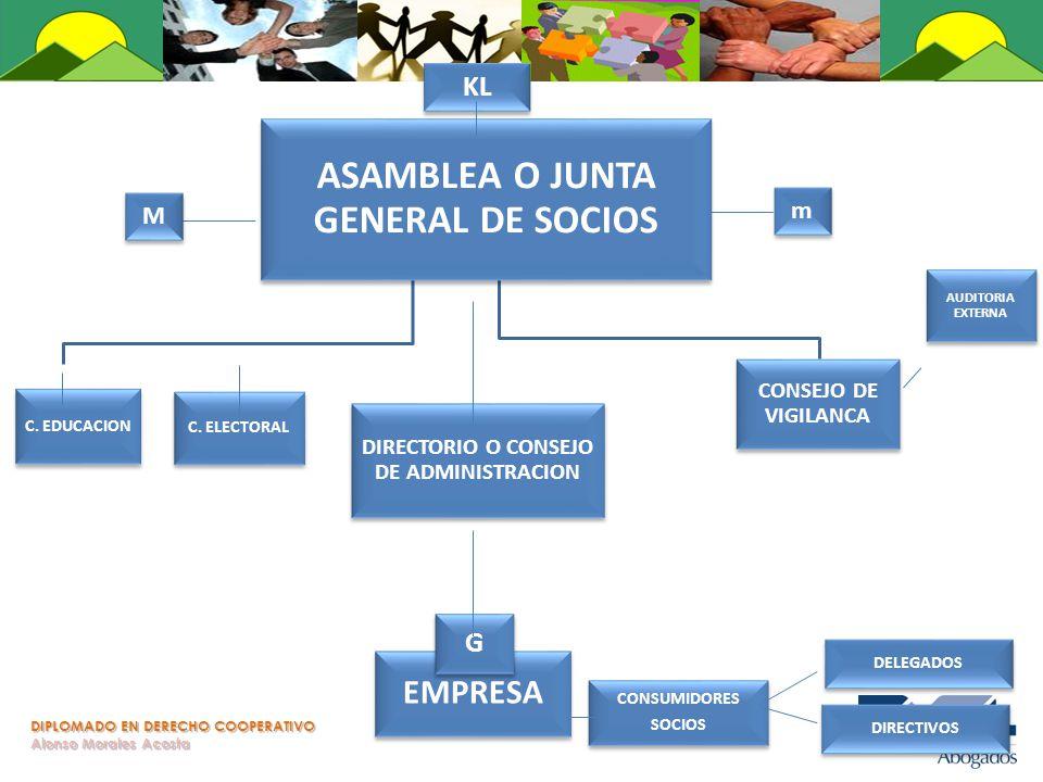 ASAMBLEA O JUNTA GENERAL DE SOCIOS