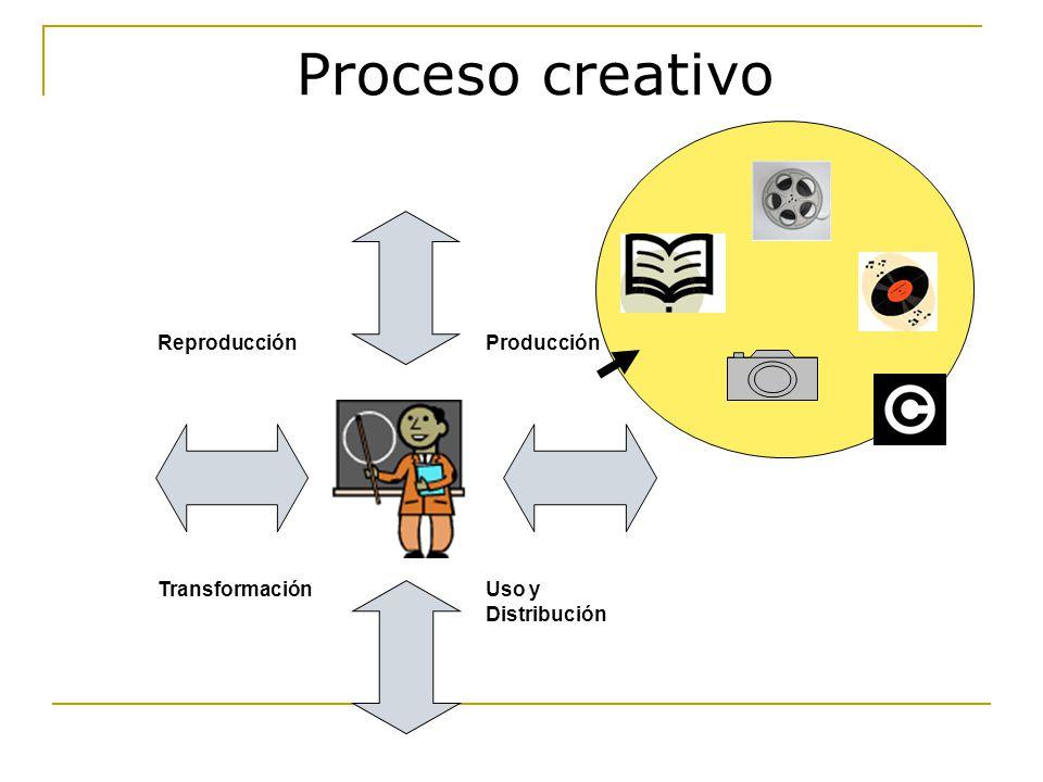 Proceso creativo Reproducción Producción Transformación