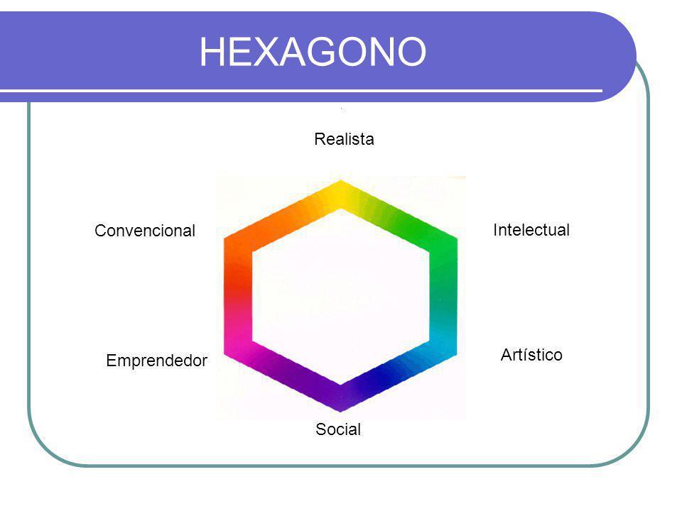 HEXAGONO Realista Convencional Intelectual Artístico Emprendedor