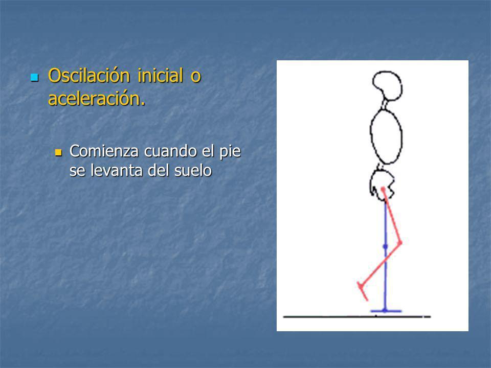 Oscilación inicial o aceleración.