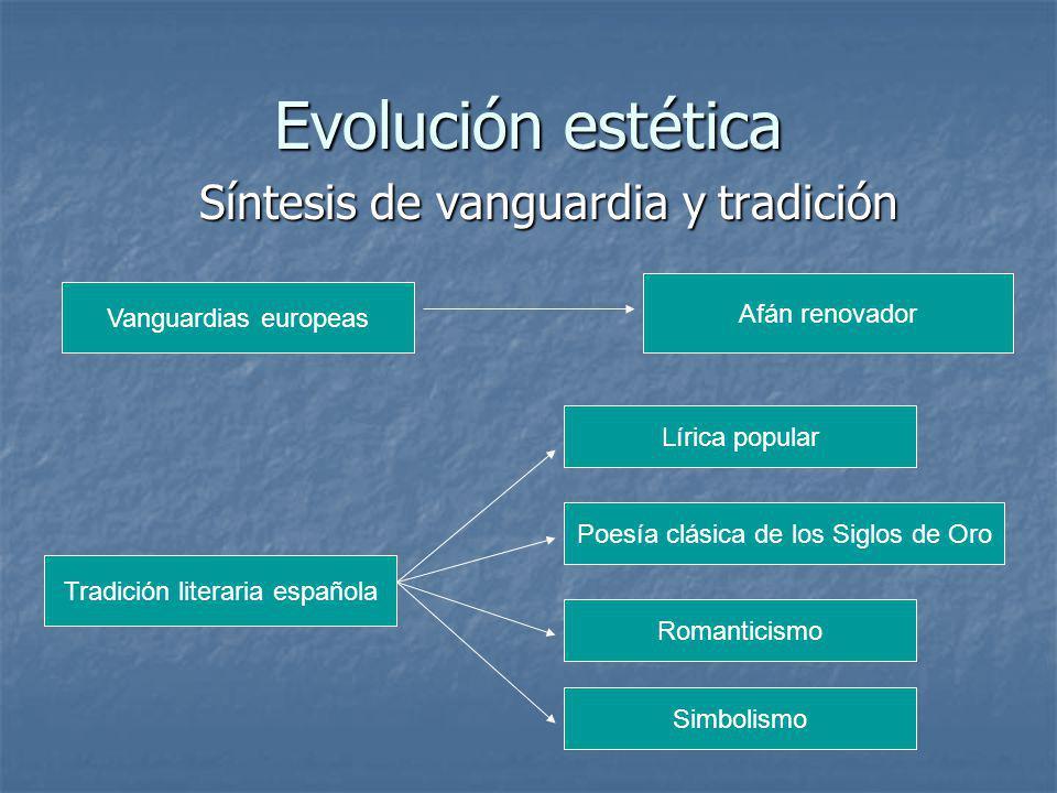Evolución estética Síntesis de vanguardia y tradición Afán renovador