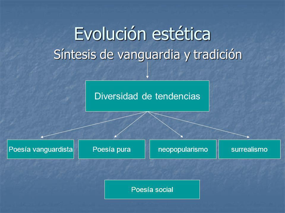Evolución estética Síntesis de vanguardia y tradición
