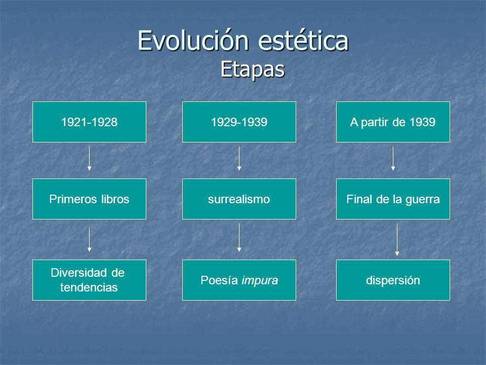 Evolución estética Etapas 1921-1928 1929-1939 A partir de 1939