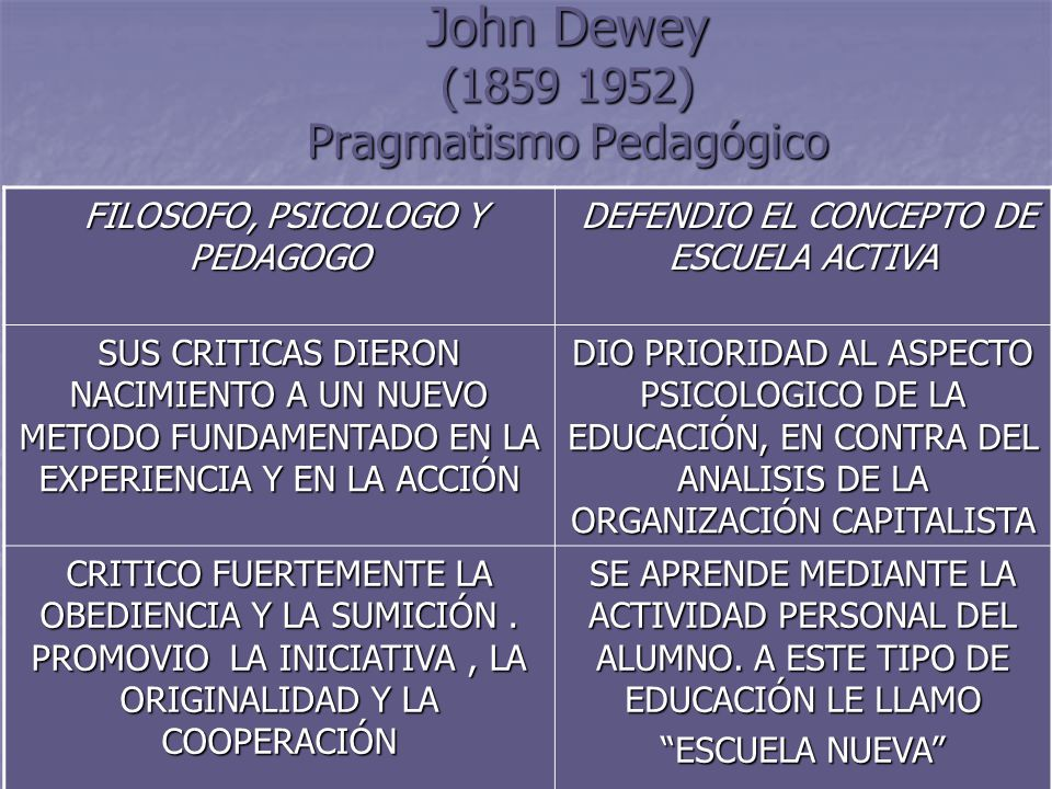 John Dewey (1859 1952) Pragmatismo Pedagógico