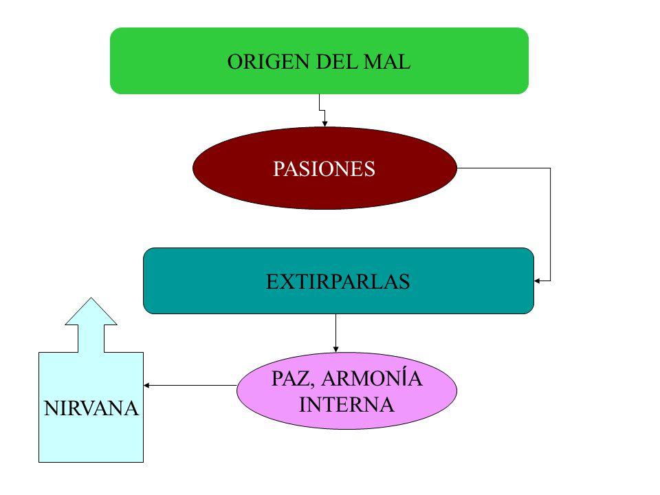 ORIGEN DEL MAL PASIONES EXTIRPARLAS NIRVANA PAZ, ARMONÍA INTERNA