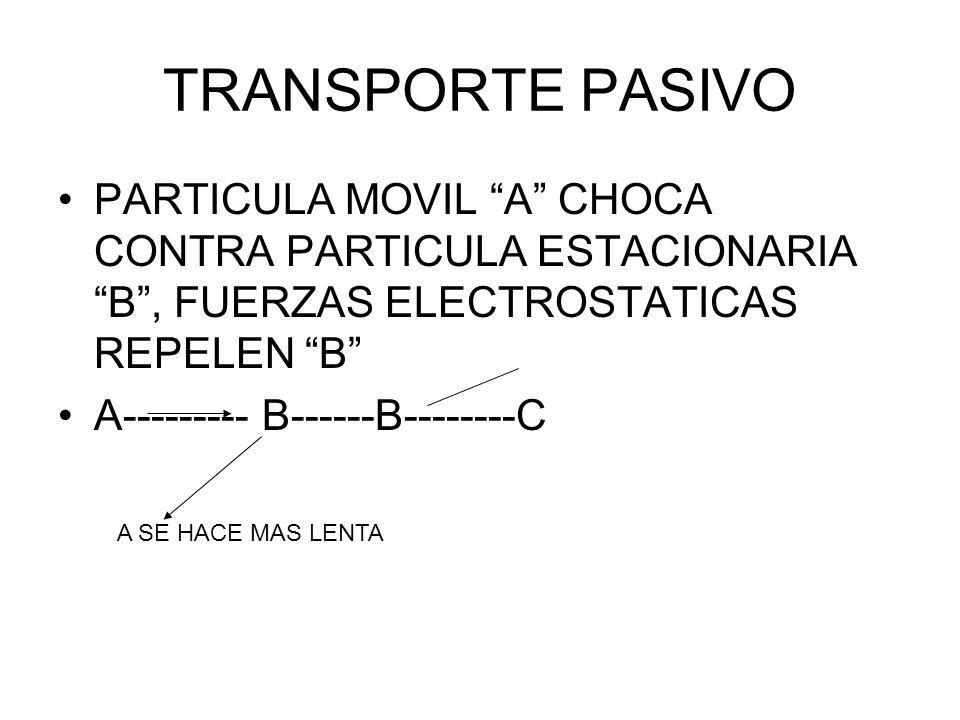 TRANSPORTE PASIVO PARTICULA MOVIL A CHOCA CONTRA PARTICULA ESTACIONARIA B , FUERZAS ELECTROSTATICAS REPELEN B