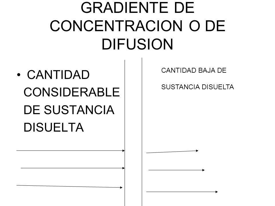 GRADIENTE DE CONCENTRACION O DE DIFUSION