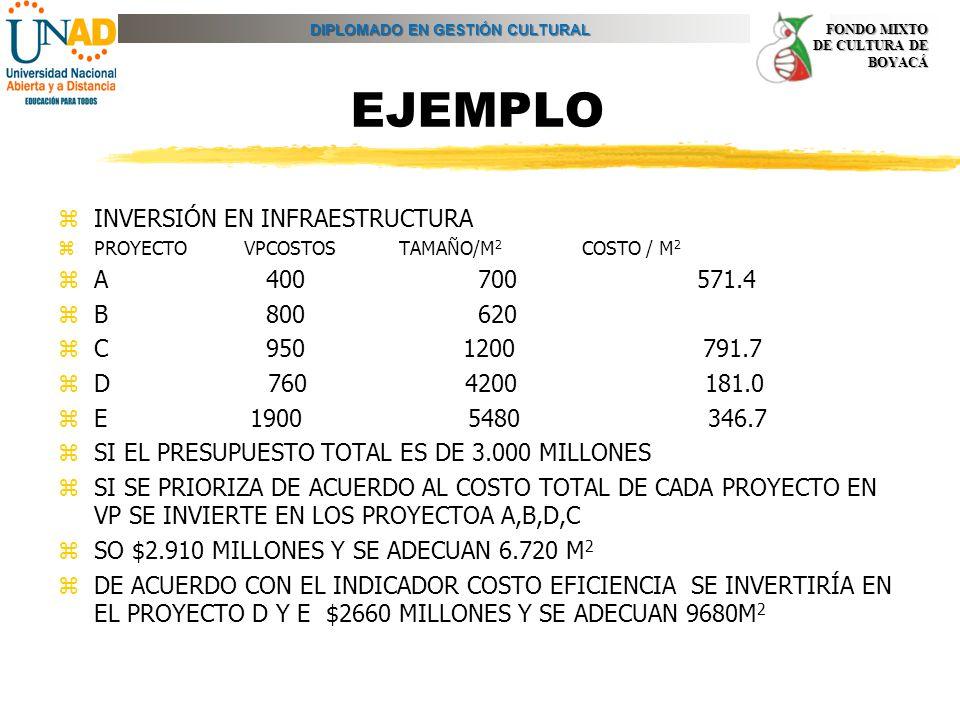 EJEMPLO INVERSIÓN EN INFRAESTRUCTURA A 400 700 571.4 B 800 620