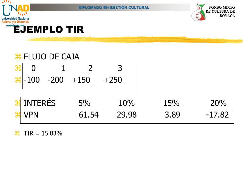 EJEMPLO TIR FLUJO DE CAJA 0 1 2 3 -100 -200 +150 +250