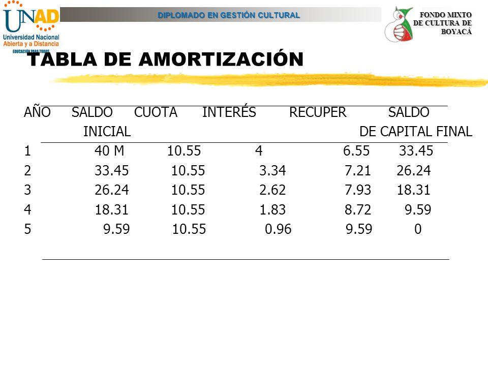 TABLA DE AMORTIZACIÓN AÑO SALDO CUOTA INTERÉS RECUPER SALDO