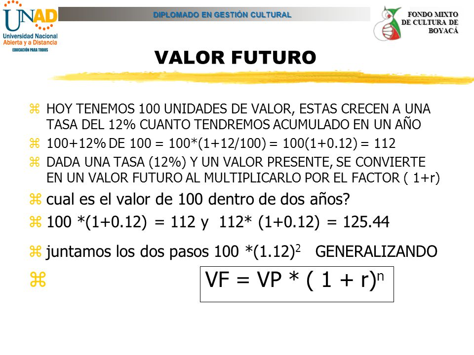 VF = VP * ( 1 + r)n VALOR FUTURO