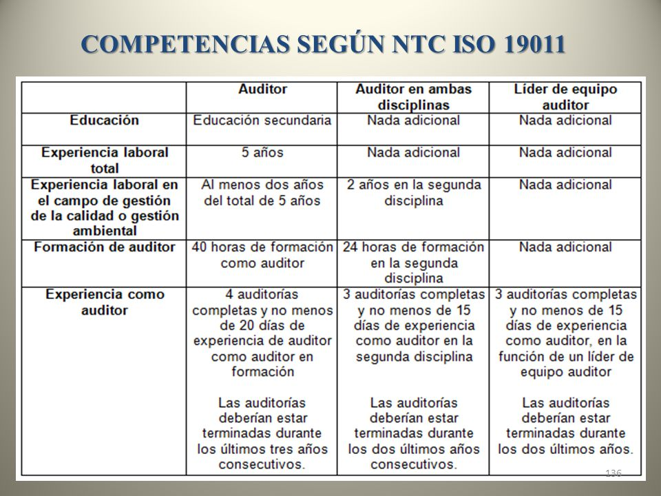COMPETENCIAS SEGÚN NTC ISO 19011