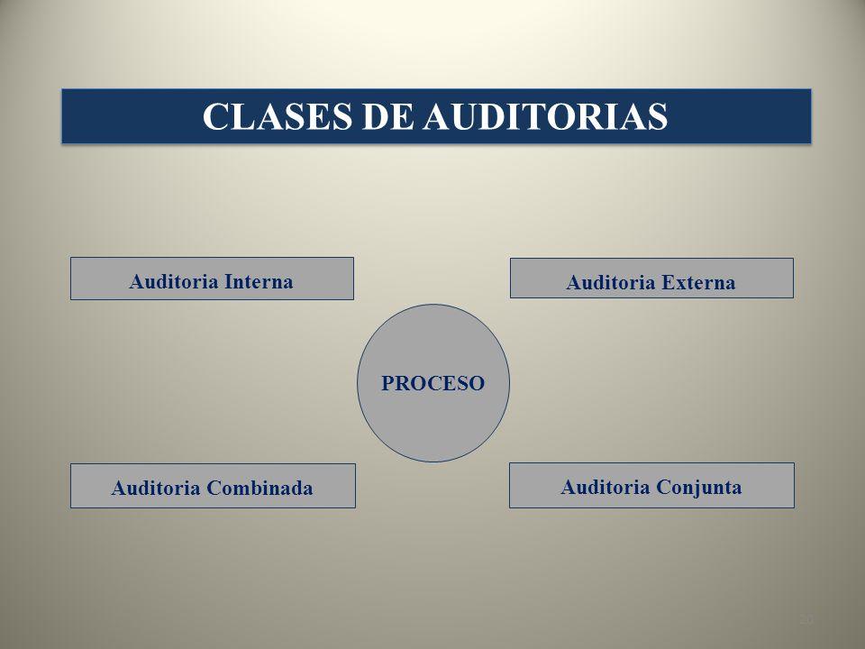 CLASES DE AUDITORIAS Auditoria Interna Auditoria Externa PROCESO