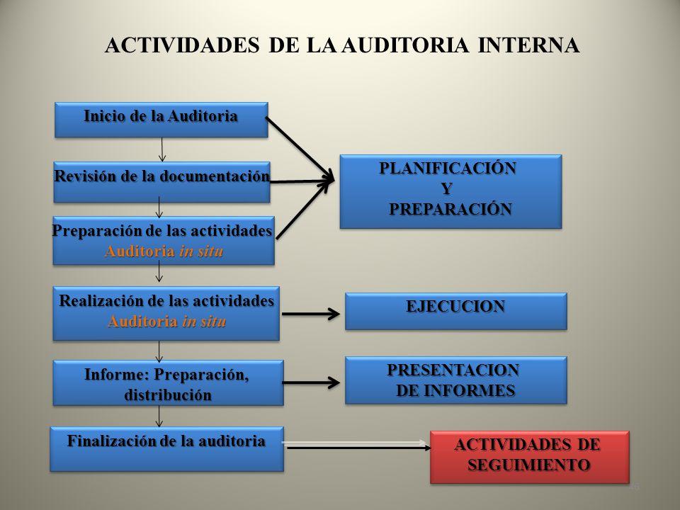 ACTIVIDADES DE LA AUDITORIA INTERNA