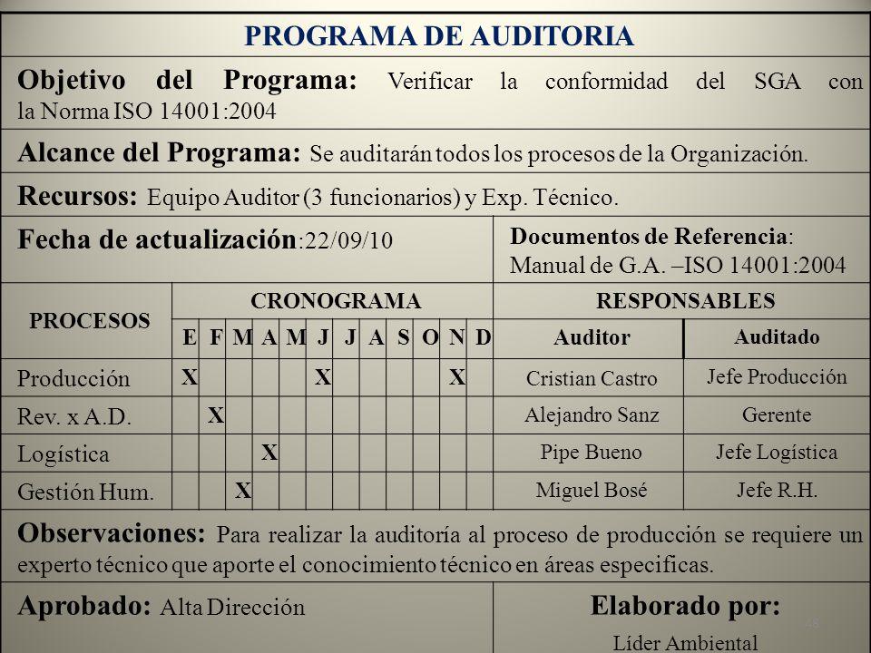 PROGRAMA DE AUDITORIA Elaborado por:
